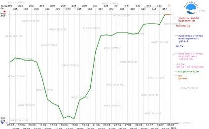 График температуры воды в р
